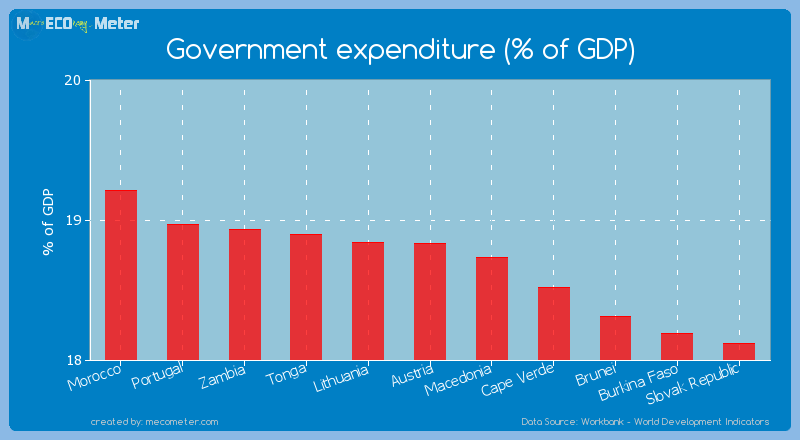 Government expenditure (% of GDP) of Austria