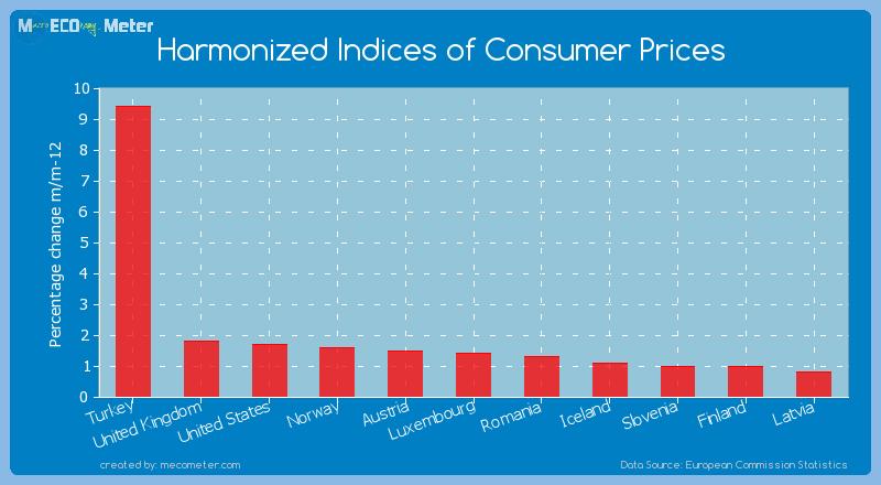 Harmonized Indices of Consumer Prices of Austria