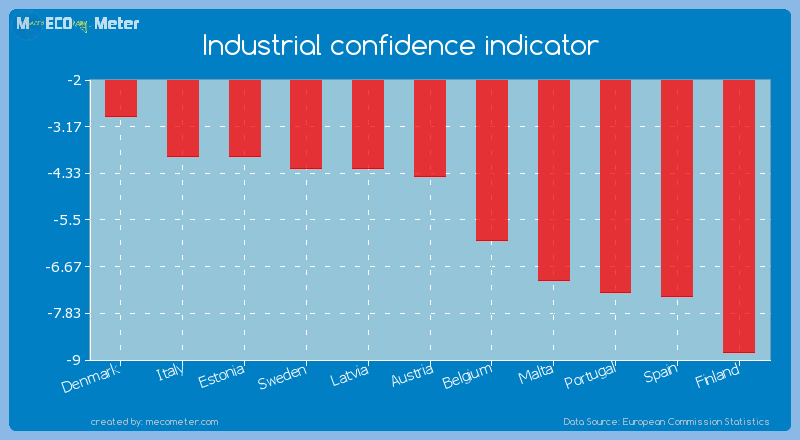 Industrial confidence indicator of Austria