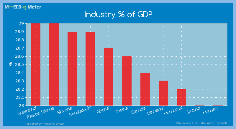Industry % of GDP of Austria