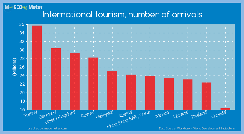 International tourism, number of arrivals of Austria