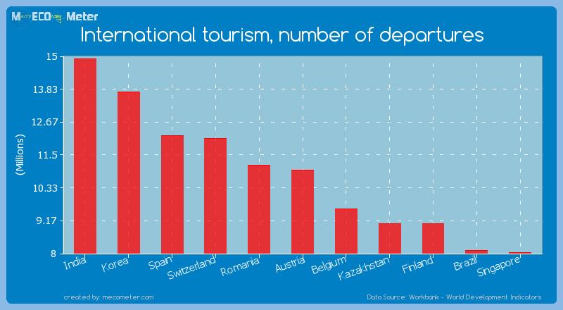 International tourism, number of departures of Austria