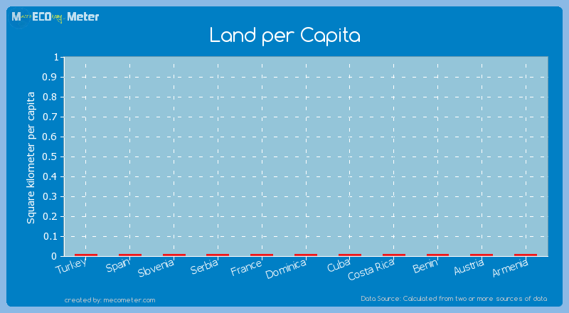 Land per Capita of Austria