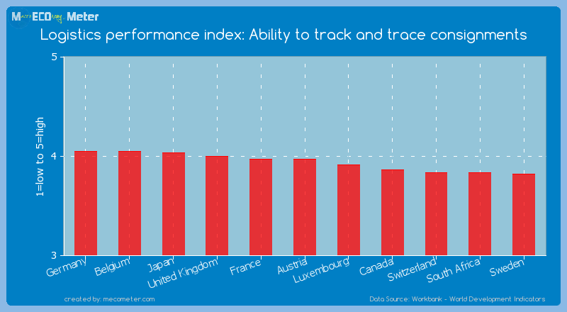 Logistics performance index: Ability to track and trace consignments of Austria