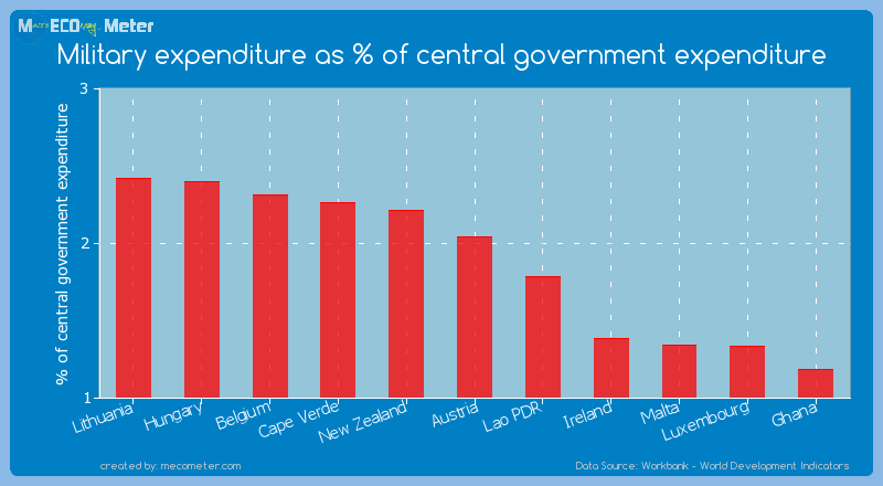 Military expenditure as % of central government expenditure of Austria