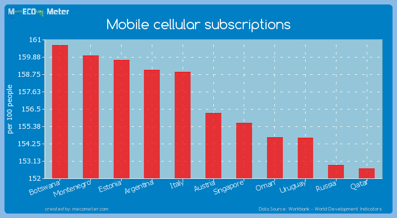 Mobile cellular subscriptions of Austria