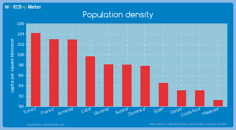 Population density of Austria