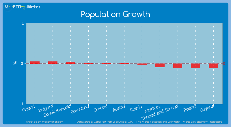 Population Growth of Austria