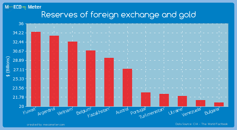 Reserves of foreign exchange and gold of Austria