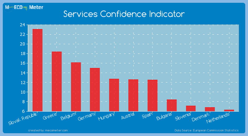 Services Confidence Indicator of Austria