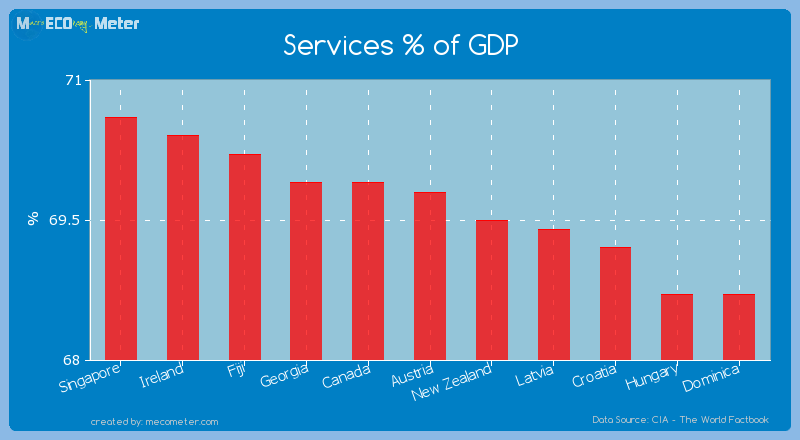 Services % of GDP of Austria