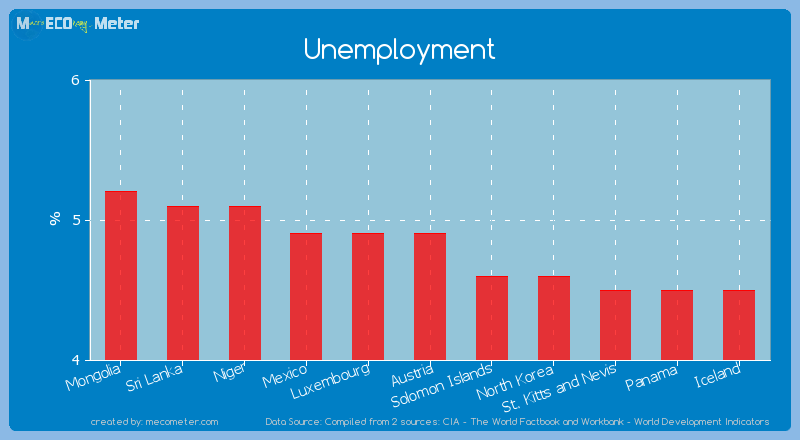 Unemployment of Austria