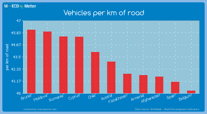 Vehicles per km of road of Austria