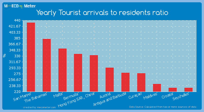 Yearly Tourist arrivals to residents ratio of Austria