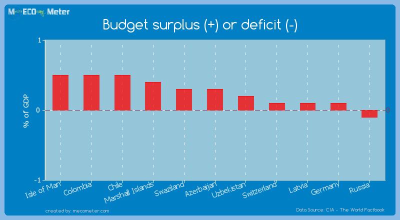 Budget surplus (+) or deficit (-) of Azerbaijan