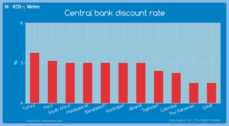 Central bank discount rate of Azerbaijan