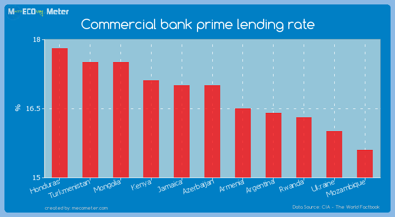 Commercial bank prime lending rate of Azerbaijan