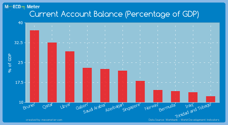 Current Account Balance (Percentage of GDP) of Azerbaijan