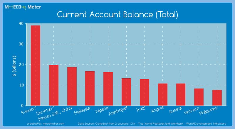 Current Account Balance (Total) of Azerbaijan