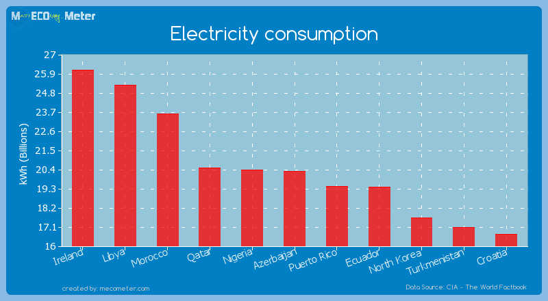 Electricity consumption of Azerbaijan