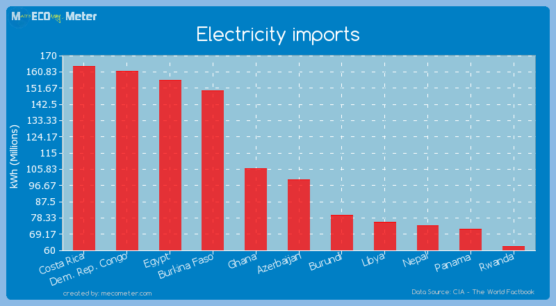 Electricity imports of Azerbaijan