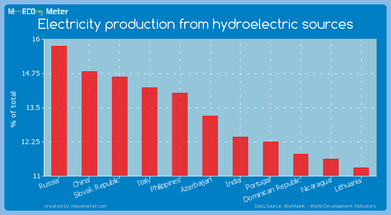 Electricity production from hydroelectric sources of Azerbaijan