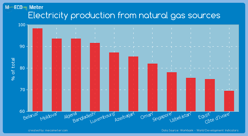 Electricity production from natural gas sources of Azerbaijan