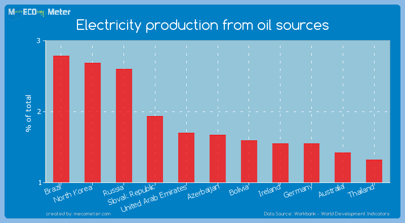 Electricity production from oil sources of Azerbaijan