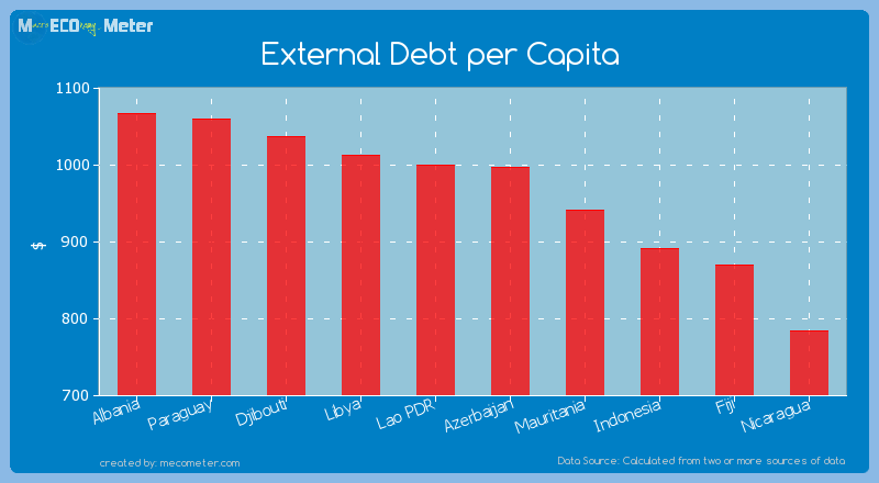 External Debt per Capita of Azerbaijan