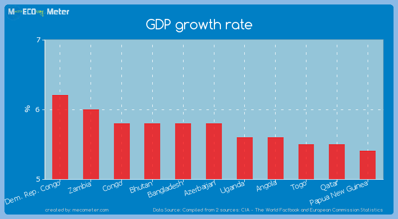 GDP growth rate of Azerbaijan