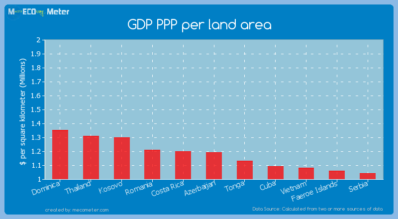 GDP PPP per land area of Azerbaijan