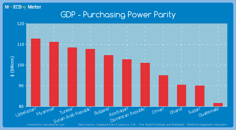 GDP - Purchasing Power Parity of Azerbaijan