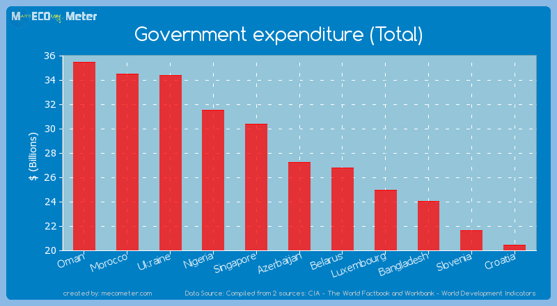 Government expenditure (Total) of Azerbaijan