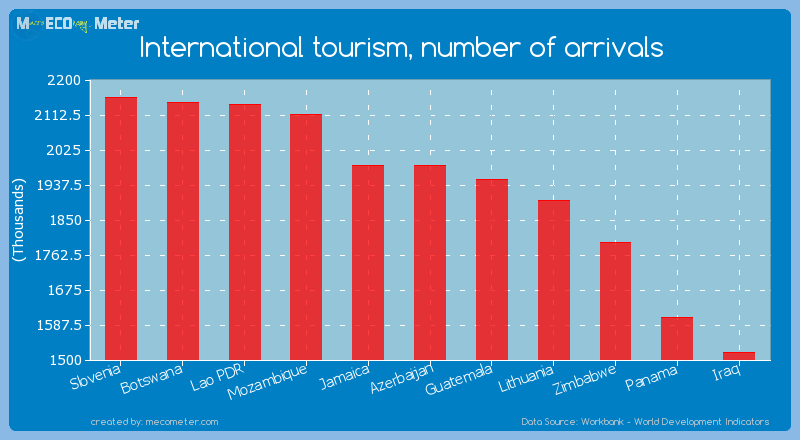 International tourism, number of arrivals of Azerbaijan