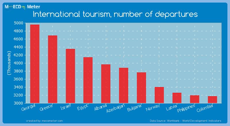 International tourism, number of departures of Azerbaijan