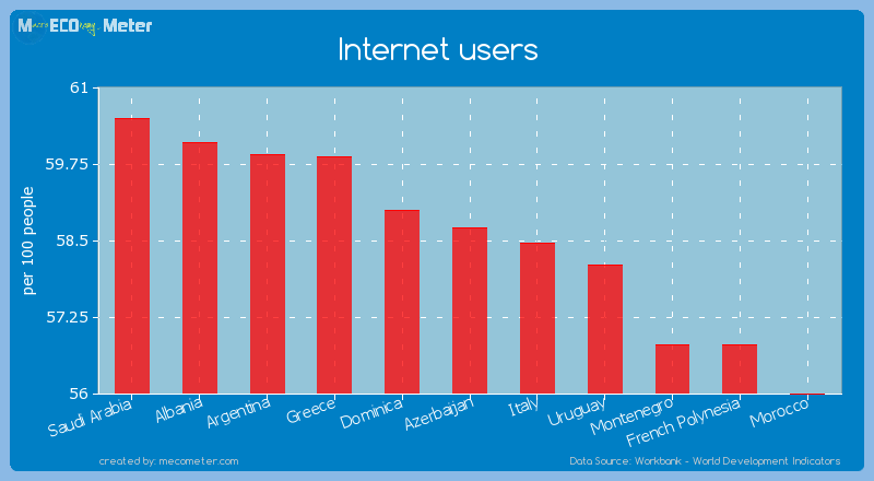 Internet users of Azerbaijan