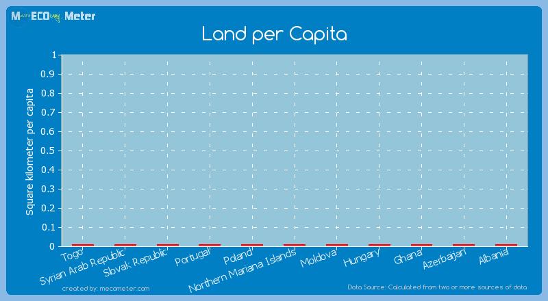 Land per Capita of Azerbaijan