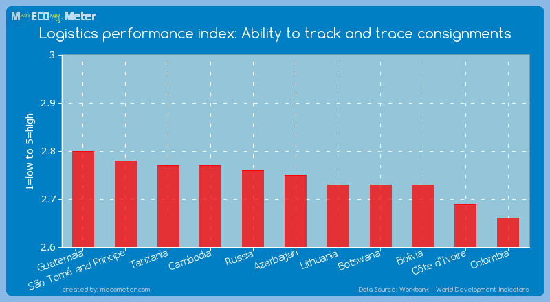 Logistics performance index: Ability to track and trace consignments of Azerbaijan