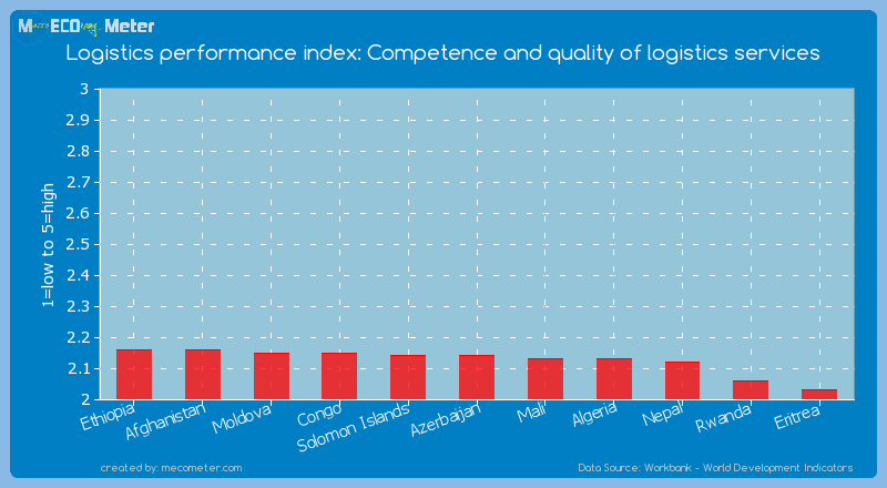 Logistics performance index: Competence and quality of logistics services of Azerbaijan
