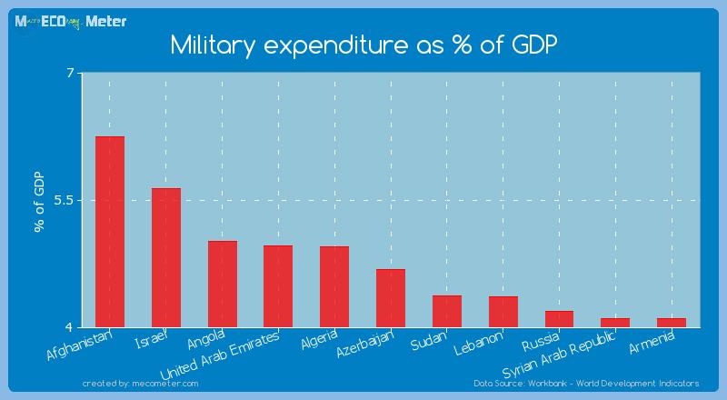 Military expenditure as % of GDP of Azerbaijan