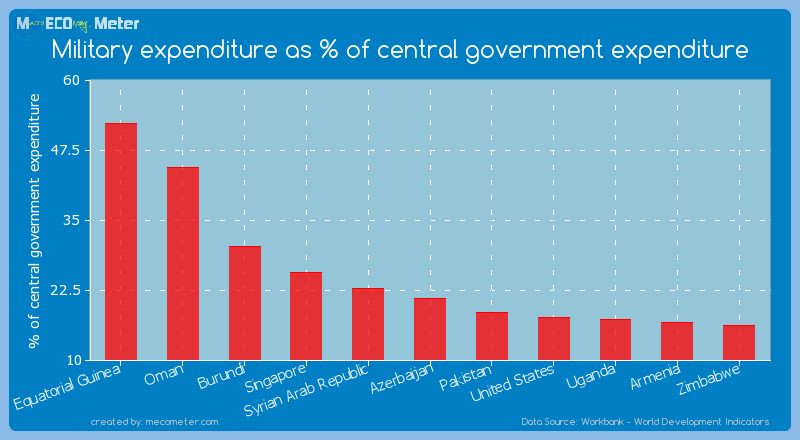 Military expenditure as % of central government expenditure of Azerbaijan