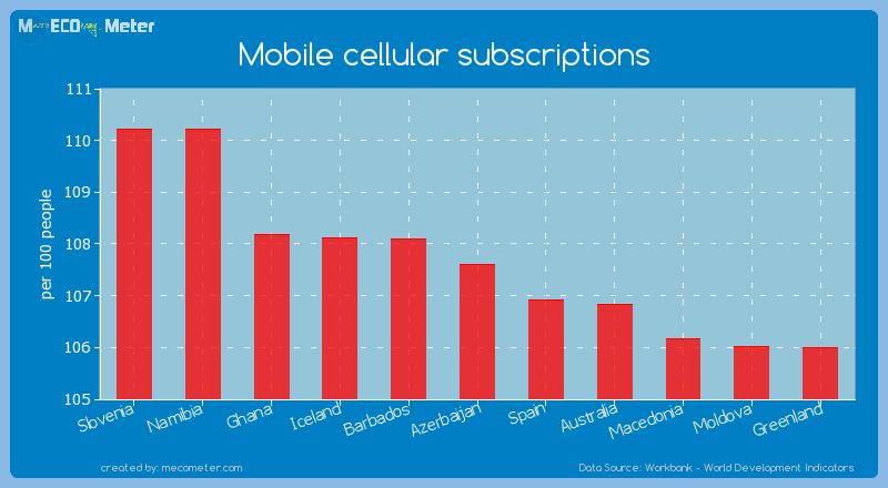 Mobile cellular subscriptions of Azerbaijan