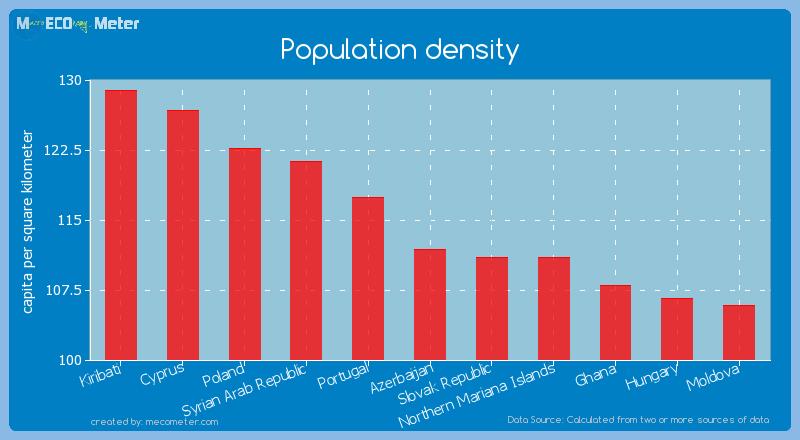 Population density of Azerbaijan