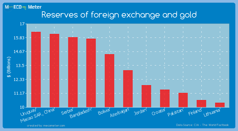 Reserves of foreign exchange and gold of Azerbaijan