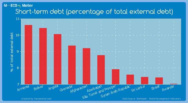 Short-term debt (percentage of total external debt) of Azerbaijan