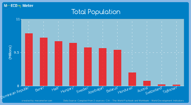 Total Population of Azerbaijan