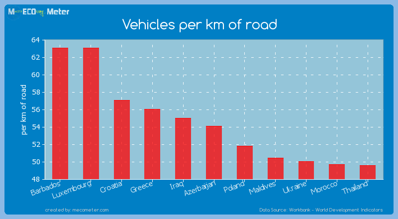 Vehicles per km of road of Azerbaijan