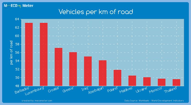 Vehicles per km of road of Azerbaijan