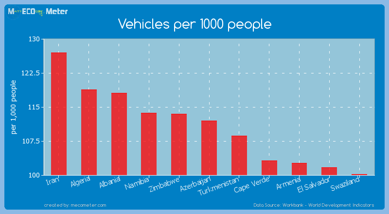 Vehicles per 1000 people of Azerbaijan