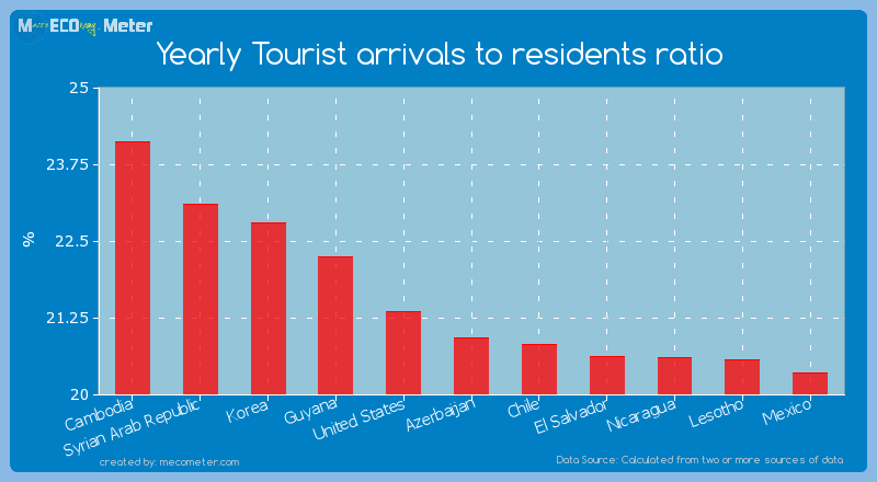 Yearly Tourist arrivals to residents ratio of Azerbaijan